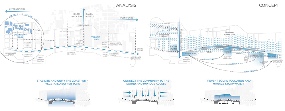 Diagrams analyzing coastal region, with downtown city and vegetation maps, and arrows indicating pollution and stormwater movement. Work by LA 4008 Advanced Topics Studio students