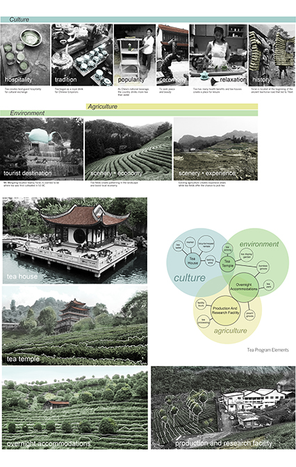 Venn diagram of culture, environment and agriculture. Photographs representing culture: hospitality, tradition, popularity, ceremony, relaxation, history; environment & agriculture: tourist destination, scenery economy/experience, tourist destination, tea house, tea temple, overnight accommodations, production and research facility, depicting Asian landscape and architecture. LA 4008 Advanced Topics Studio student work