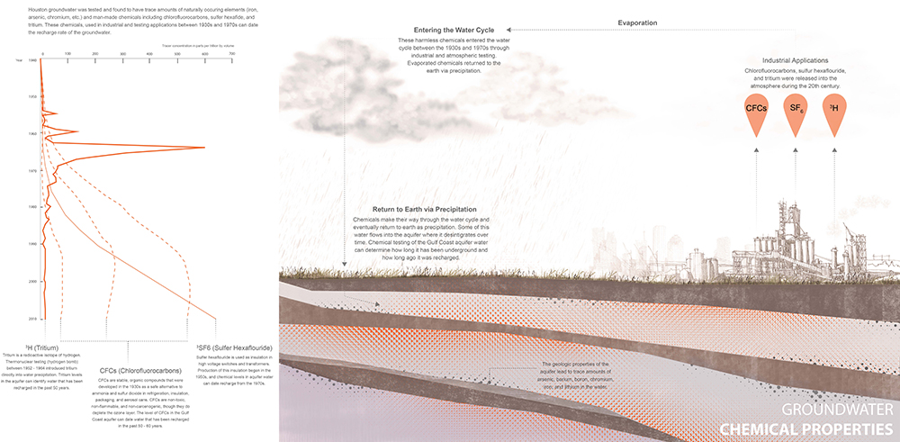Diagram of groundwater chemical properties. LA 7003 Graduate Landscape Design: Water Studio