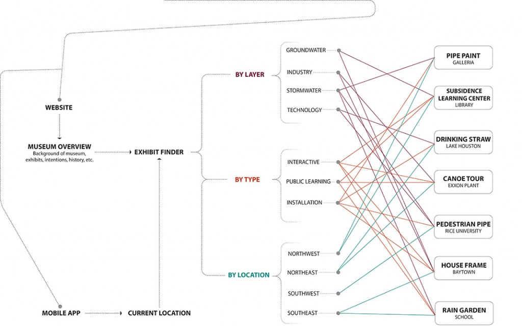 Flow chart of connections between Houston sites. LA 7003 Graduate Landscape Design: Water Studio