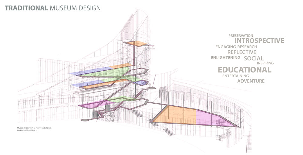 Traditional museum design, with colorful diagram of floors and walkways of structure. LA 7003 Graduate Landscape Design: Water Studio