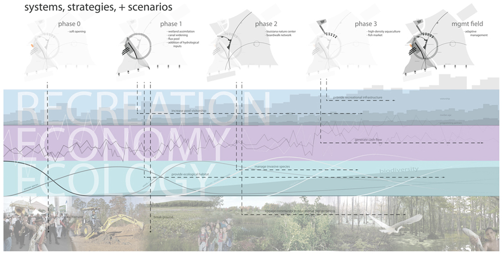 Diagram of systems, strategies, and scenarios of phases of recreation, economy, ecology. LA 7003: Graduate Landscape Design III: Community Design