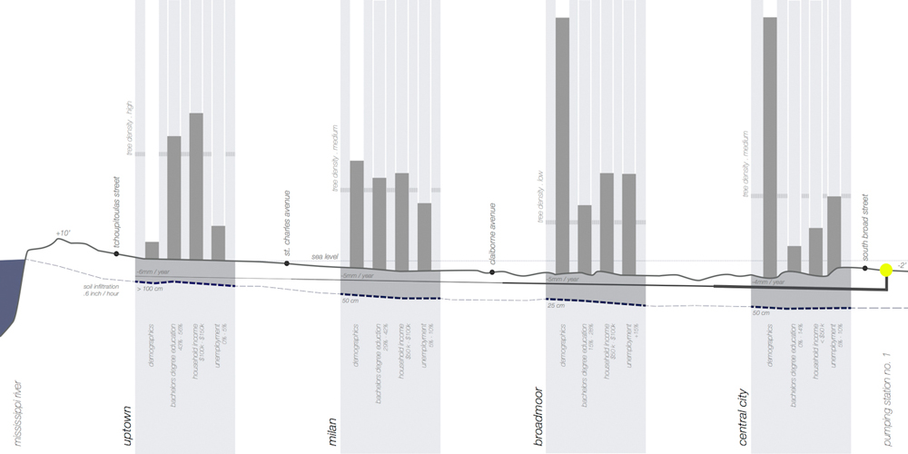 Graph showing information about Mississippi River, uptown, Milan, Broadmoor, Central City. LA 7003: Graduate Landscape Design III: Community Design