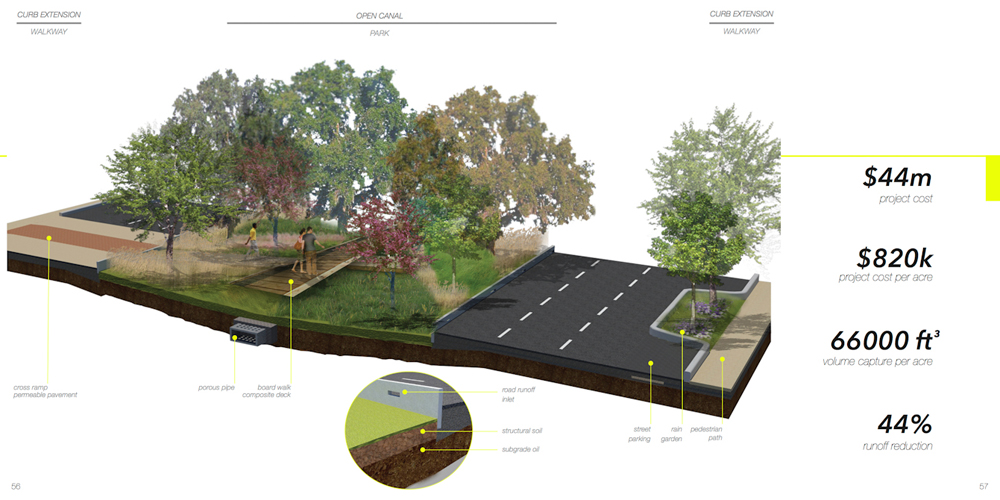 Cross section of area with curb extension, walkway, open canal, park, road. LA 7003: Graduate Landscape Design III: Community Design