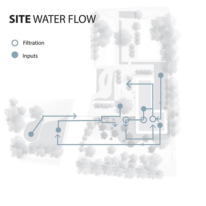 Site water flow diagram with filtration, inputs shown with arrows. LA 7003 Graduate Landscape Design: Water Studio