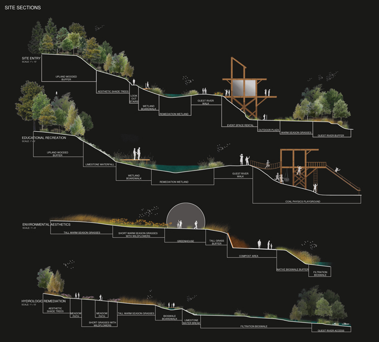 Site sections showing site entry, educational recreation, environmental aesthetics, hydrologic remediation, LA 5002 Landscape Design VIII Capstone Project