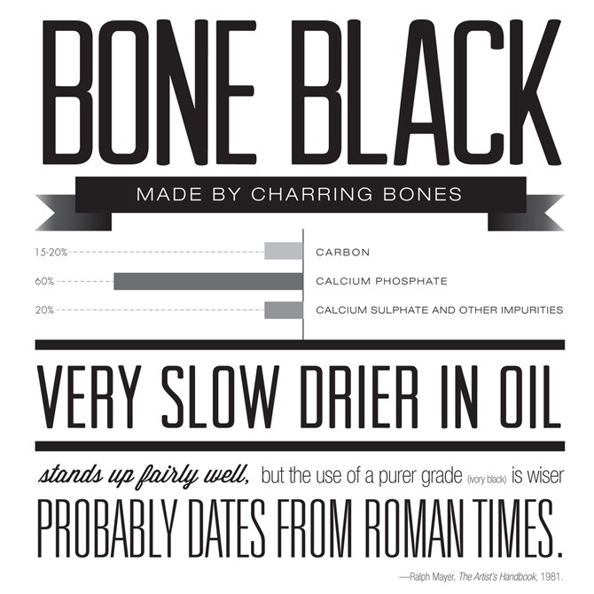 "Design with text: ""Bone black made by charring bones. Very slow drier in oil. Stands up fairly well, but the use of a purer grade (ivory black) is wiser. Probably dates from roman times."" LSU BFA Studio Art Graphic Design"