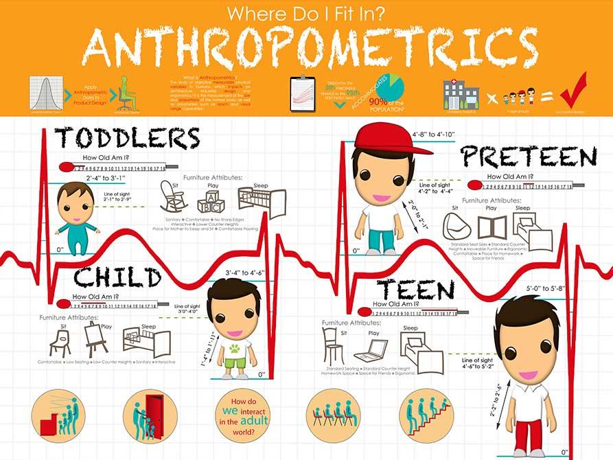 """Anthropometrics"" design. lsu interior design student work"