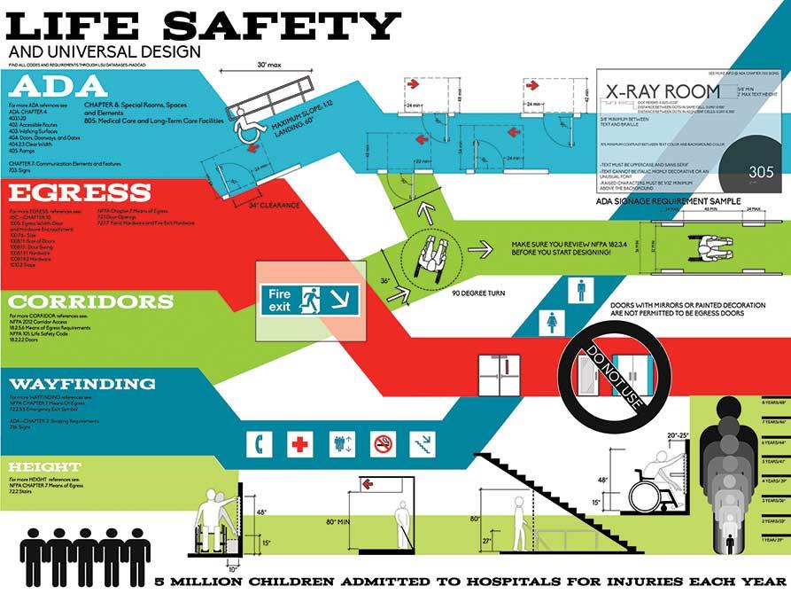"""Life safety and universal design."" lsu interior design student work"