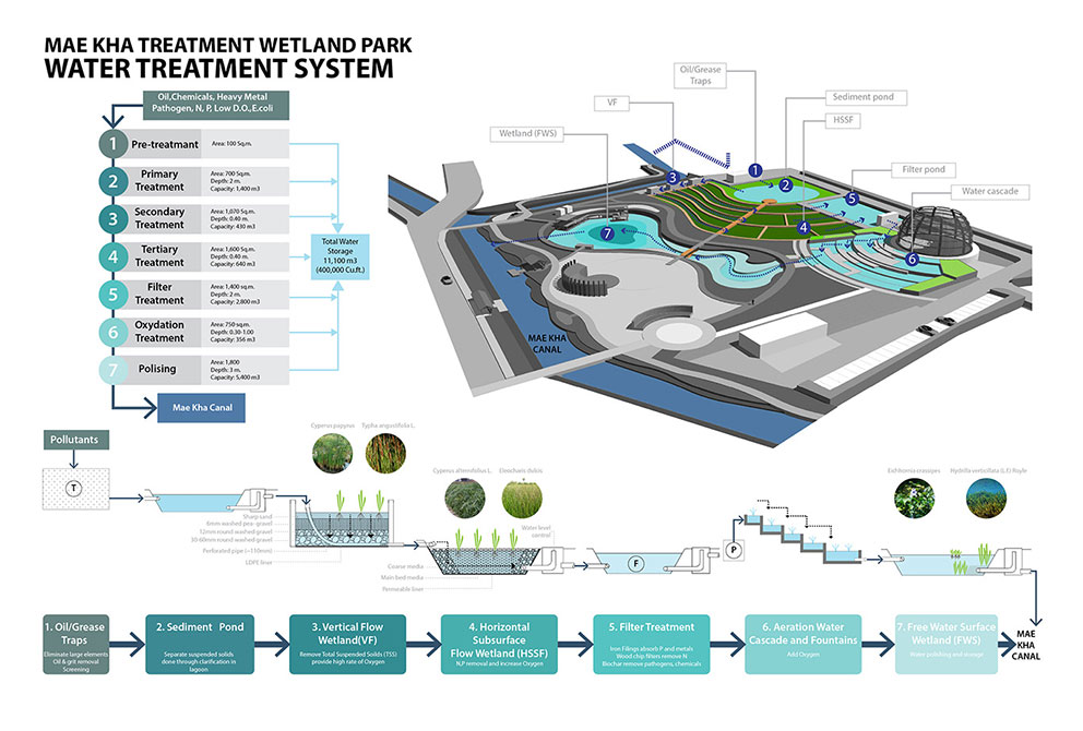 2016 asla awards water treatment system
