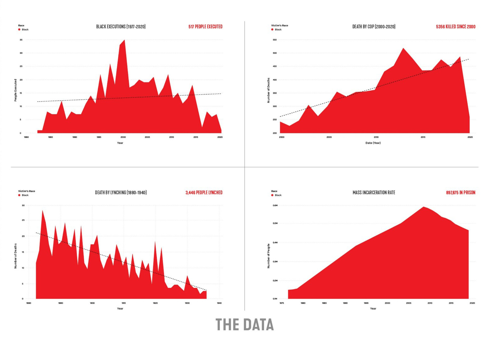 4 graphs with red data trends