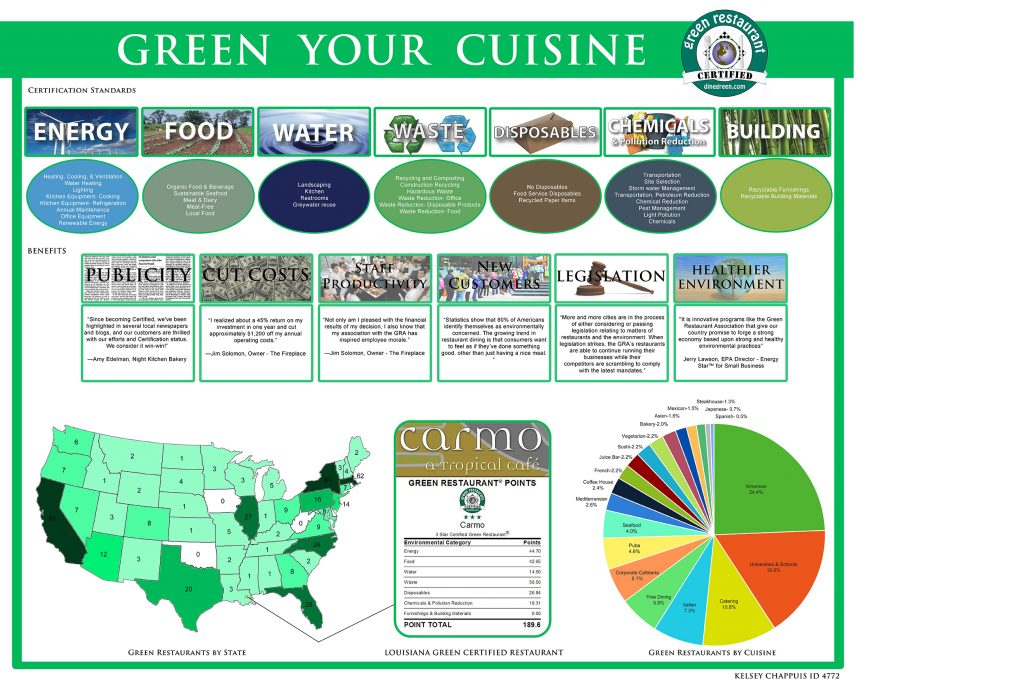 """Project with title """"Green Your Cuisine"""", U.S. state map, colored pie graph, green border."""